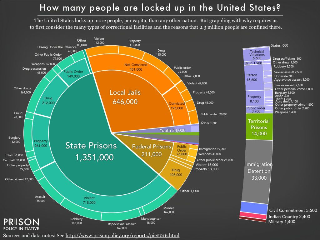 Why America Incarcerates People In One Chart