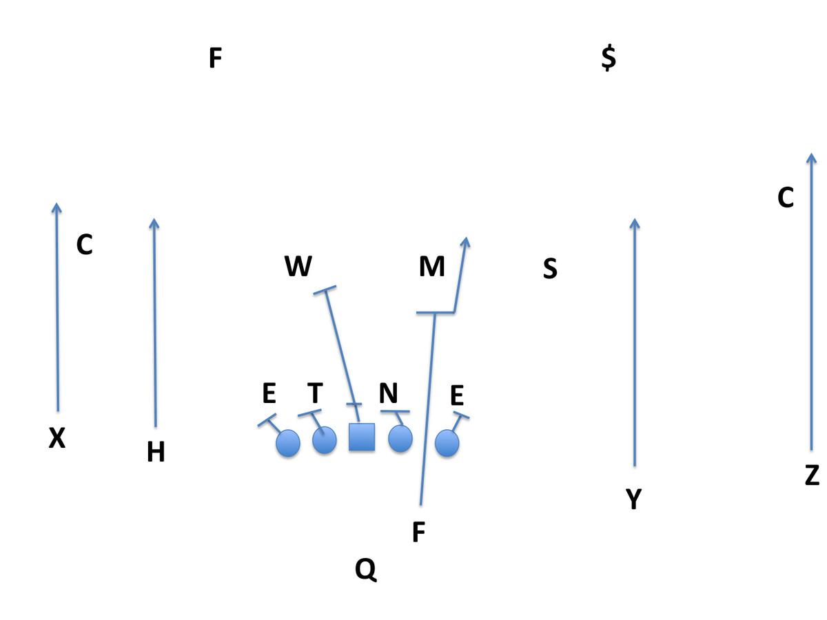 Kansas State will test Texas defense with QB run/pop