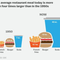 Spatial Diagram Of Fast Food Diesel Engine Starter Obesity In America 2018 7 Charts That Explain Why Its So