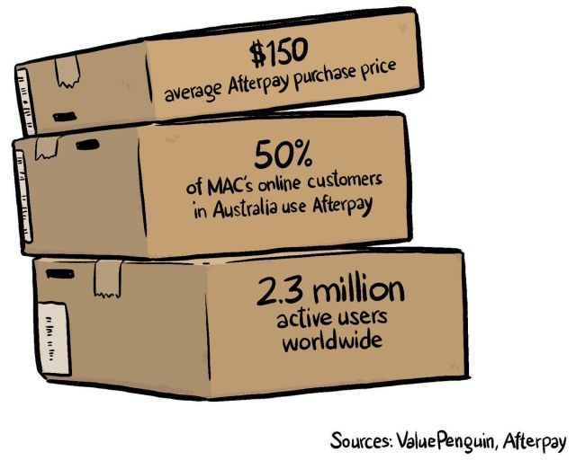 Stacked boxes with Afterpay statistics.
