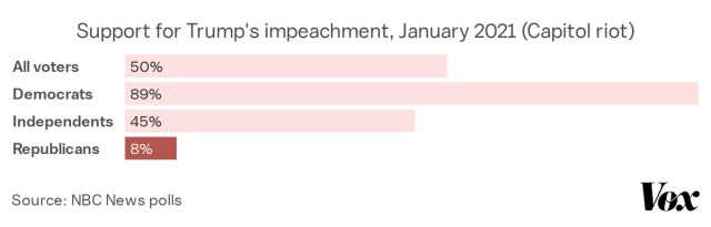 Support for Trump's second impeachment
