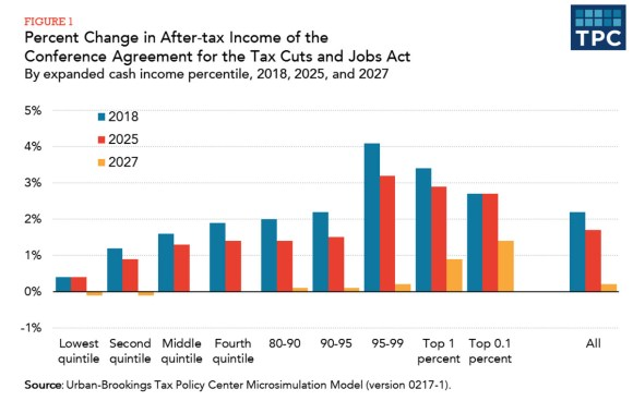 Chart showing distribution of tax bill in 2018, 2025, and 2027