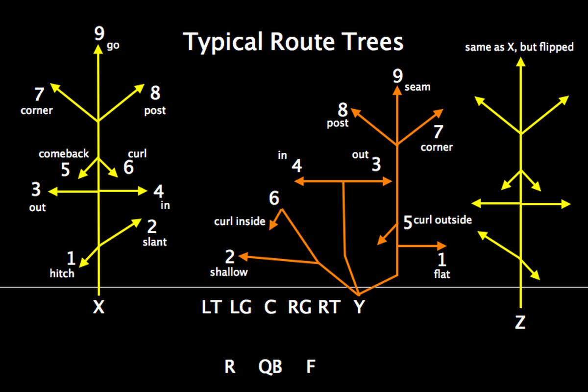tree diagram game john deere gator alternator wiring auburn vs lsu breaking down the x 39s and o college