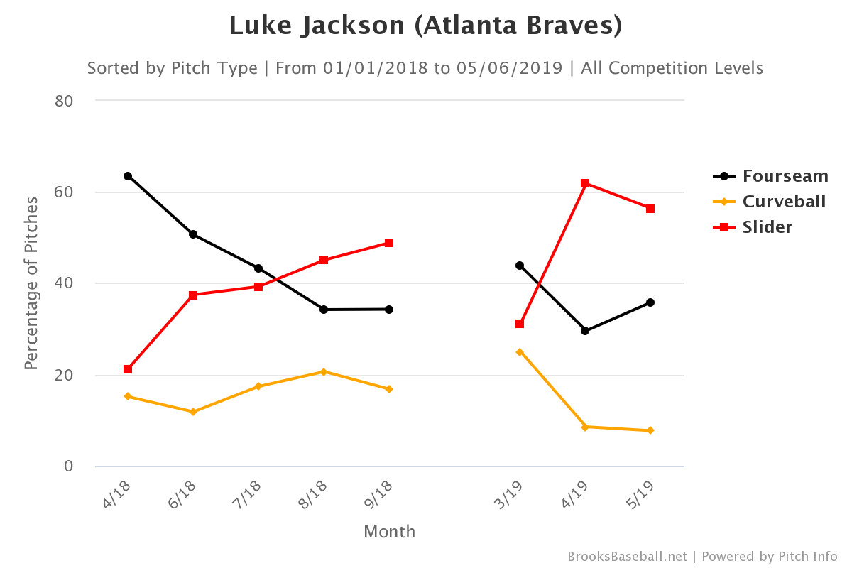 An Unlikely Character Leads A Slow Resurgence Of The Atlanta Braves Bullpen