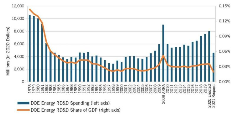 A chart showing US energy R&D spending, which spiked after the 1970s oil crisis. Spending plunged when oil prices fell, and as a percentage of US GDP, it has never recovered.