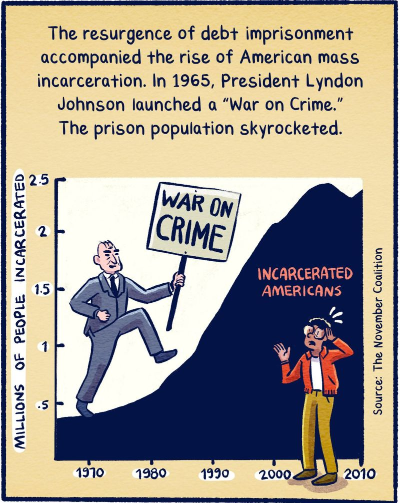 "The resurgence of debt imprisonment accompanied the rise of American mass incarceration. In 1965, President Lyndon Johnson launched a ""War on Crime."" The prison population skyrocketed."