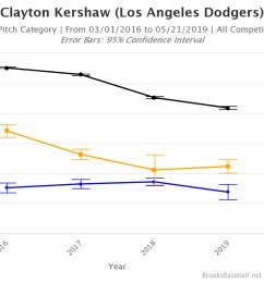 granted this isn t quite the same kershaw who put together six consecutive seasons of at least 6 0 fwar from 2011 16 the dodger pitcher has reinvented  [ 1200 x 800 Pixel ]