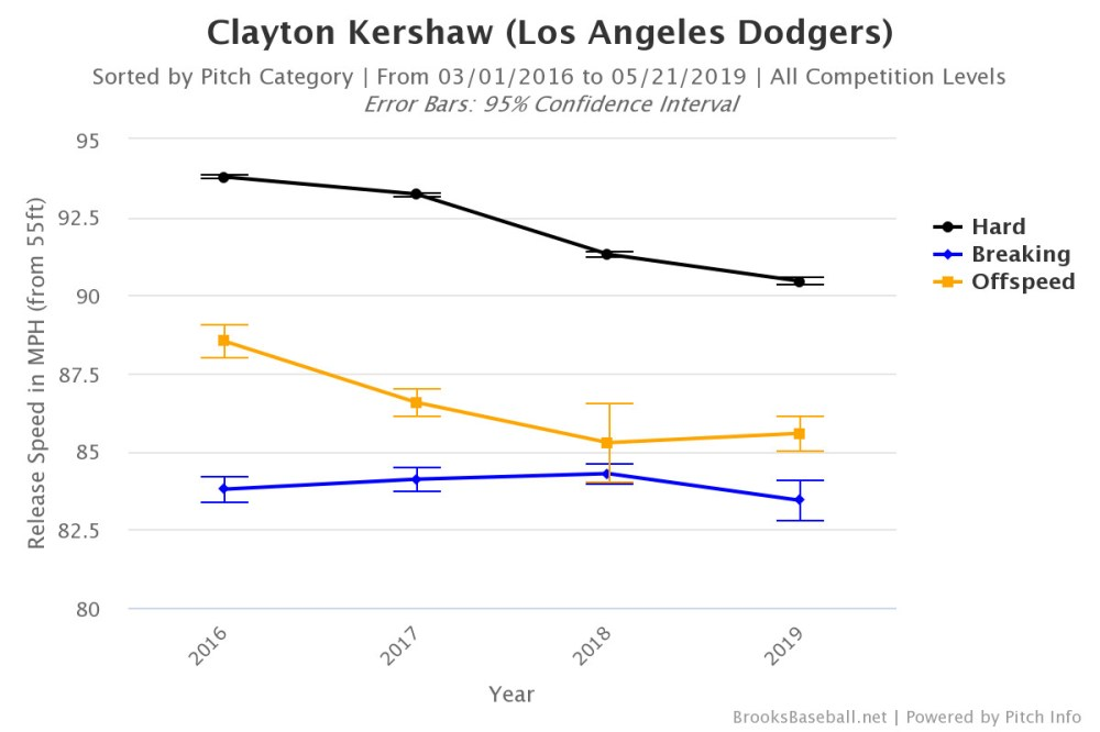 medium resolution of granted this isn t quite the same kershaw who put together six consecutive seasons of at least 6 0 fwar from 2011 16 the dodger pitcher has reinvented