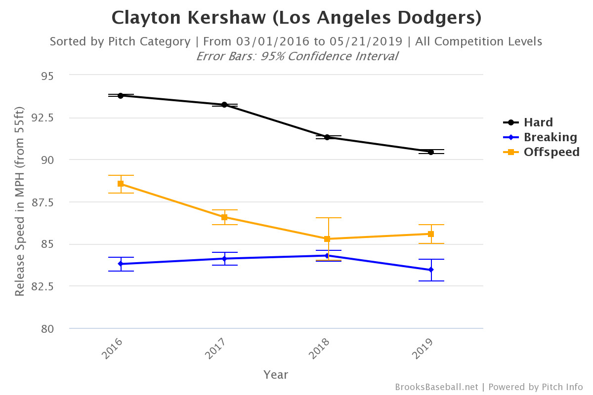 hight resolution of granted this isn t quite the same kershaw who put together six consecutive seasons of at least 6 0 fwar from 2011 16 the dodger pitcher has reinvented