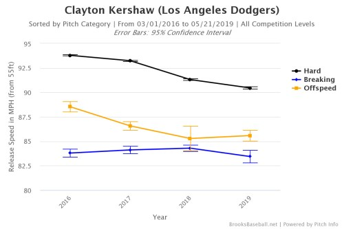small resolution of granted this isn t quite the same kershaw who put together six consecutive seasons of at least 6 0 fwar from 2011 16 the dodger pitcher has reinvented