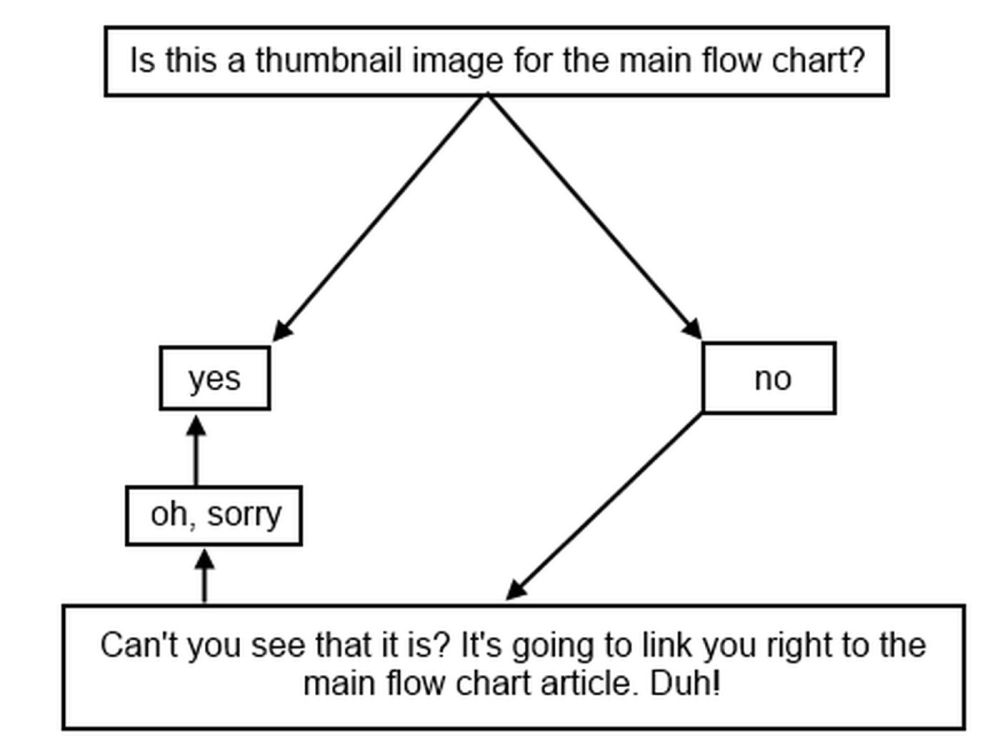 medium resolution of who s your tiger flow chart 2014 edition