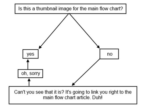 small resolution of who s your tiger flow chart 2014 edition