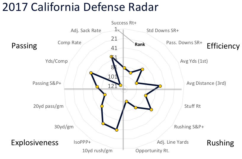 gm radio cal err bmw z3 speaker wiring diagram football preview 2018 justin wilcox seems to know what he s 2017 defensive radar