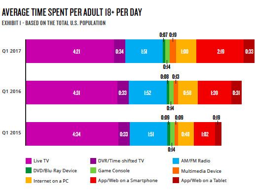 Nielsen average time spent on media 2017