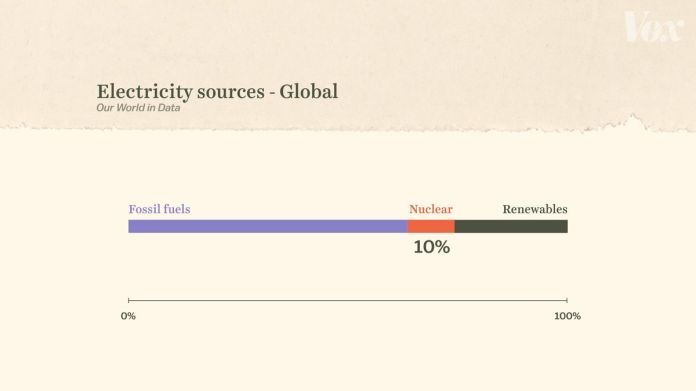 Percentage bar graph showing global electricity sources between fossil fuels, nuclear, and renewables.