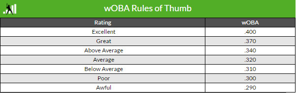 Image result for woba