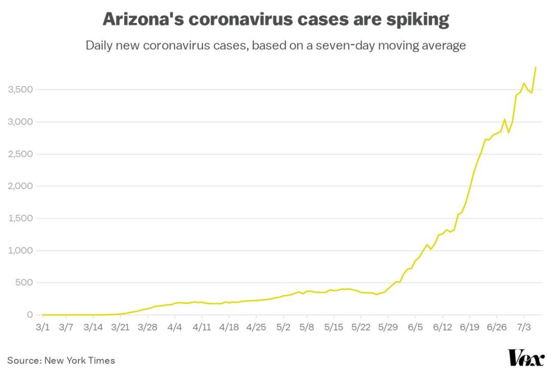 A chart showing Arizona's rising coronavirus cases.