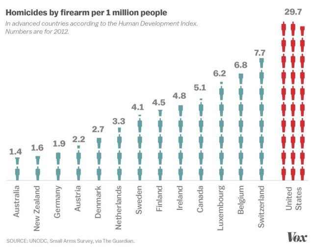 A chart shows America's disproportionate levels of gun violence.