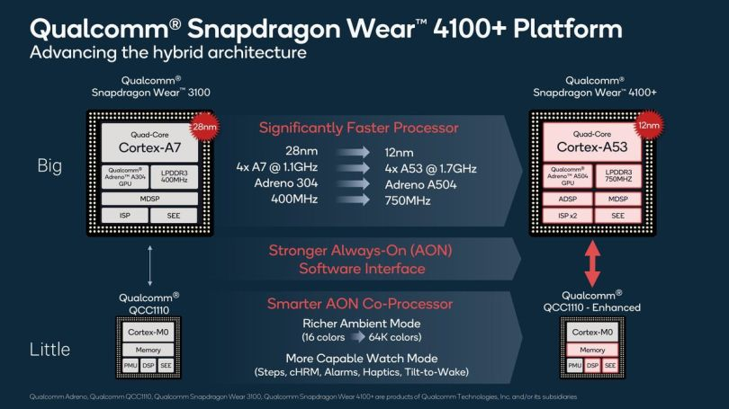 Qualcomm's new Snapdragon 4100 promises faster Wear OS smartwatches 3