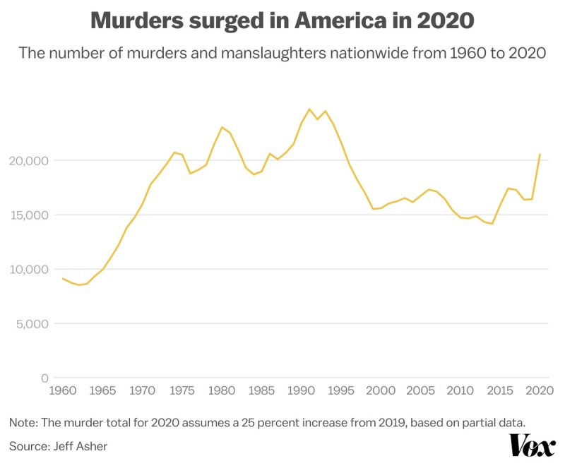 Chart showing based on preliminary FBI data, the US's murder rate increased by 25 percent or more in 2020. That amounts to more than 20,000 murders in a year for the first time since 1995, up from about 16,000 in 2019.
