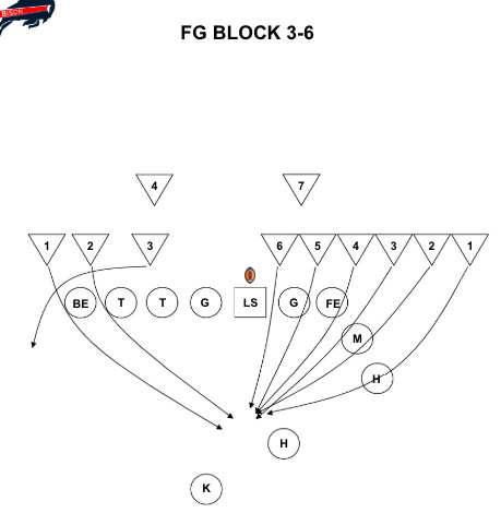 How to block a kick, explained in depth by coaches