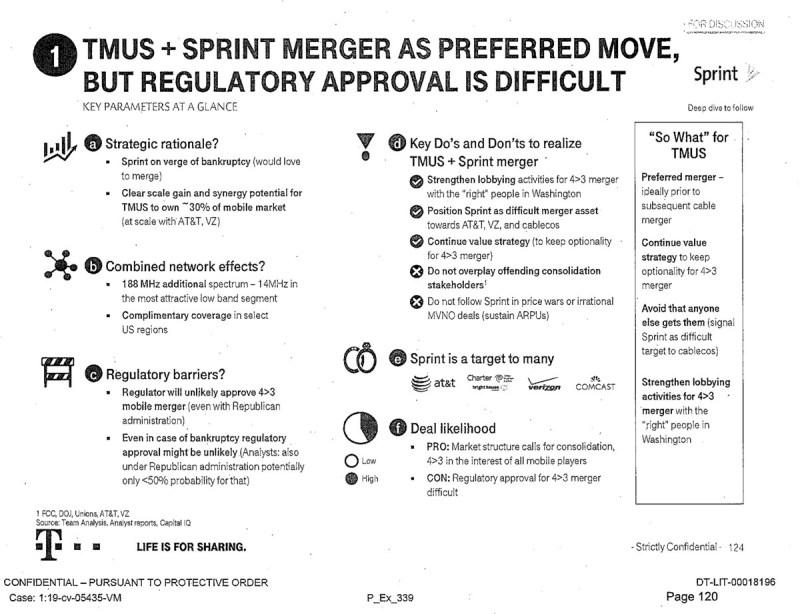 """La valutazione T-Mobile di una fusione Sprint ha sollecitato a fare pressioni sulle persone """"giuste"""" in DC e ha messo in guardia contro """"guerre dei prezzi""""."""