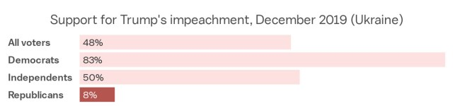 Support for Trump's first impeachment
