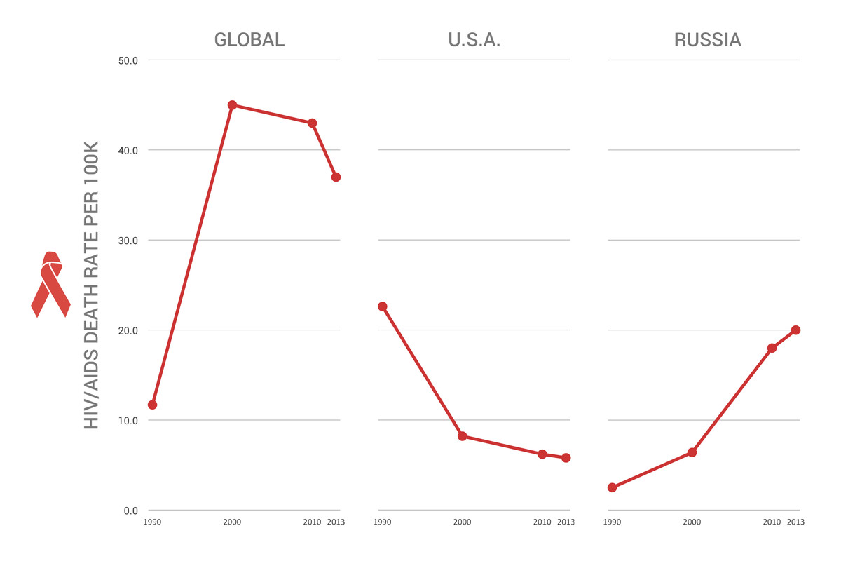 hight resolution of hiv aids deaths