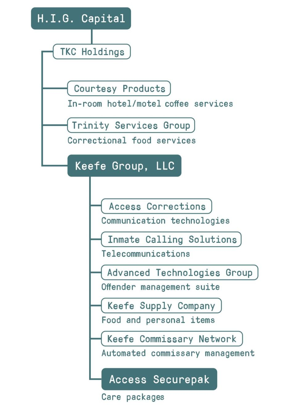 medium resolution of keefe group based in st louis missouri is comprised of several companies