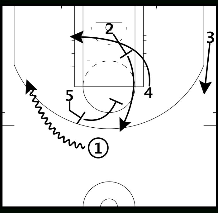 Laker Film Room: How to Read Diagrams of Basketball Plays