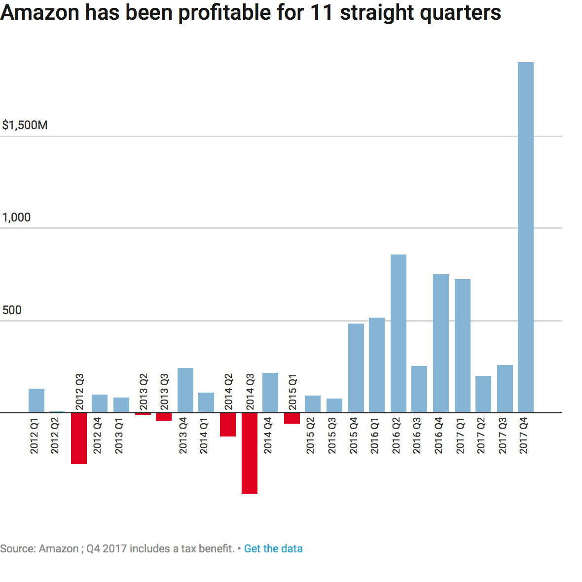Amazon Has Posted A Profit For 11 Straight Quarters
