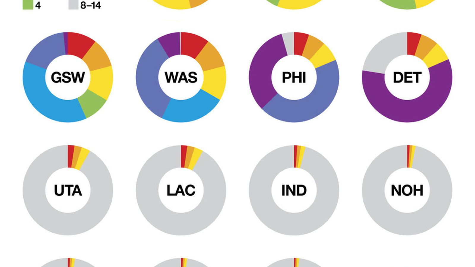 NBA Draft Lottery Odds. Now In Pretty Pie Chart Format - Ridiculous Upside