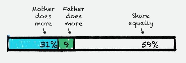 Chart says 31% say mother does more, 9% say father does more, 59% share equally