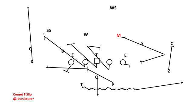 Decoding Langsdorf: Replacing the QB Run Game In The