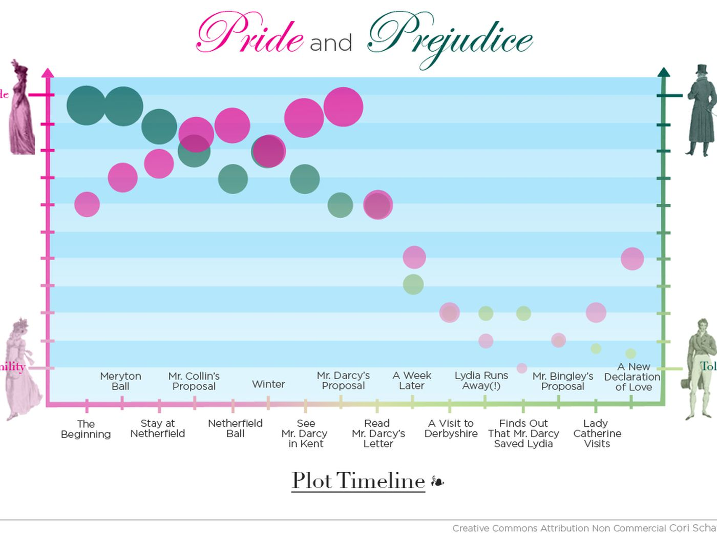 plot diagram of pride and prejudice dometic wiring explained in two charts vox