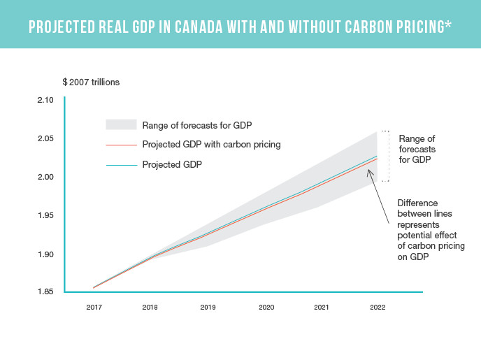 GDP with and without carbon tax