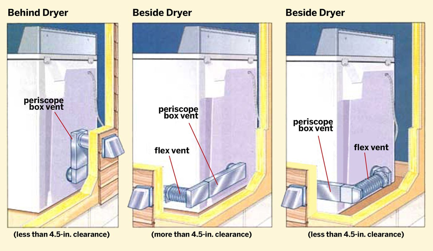 how to install a dryer vent in 6 steps