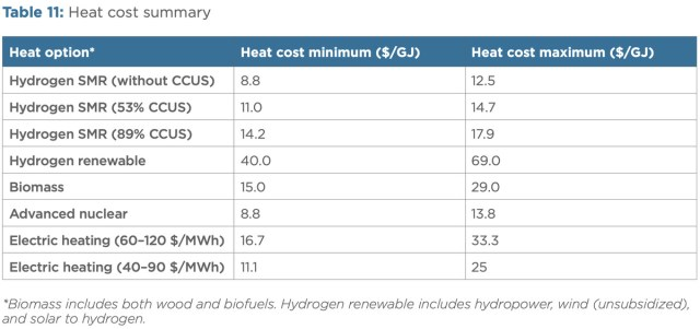 industrial heat costs
