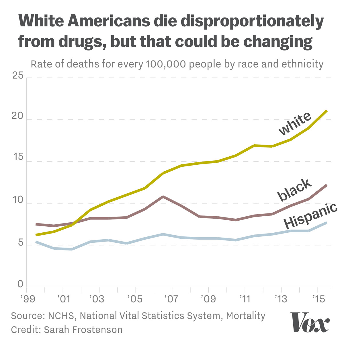 When A Drug Epidemic S Victims Are White
