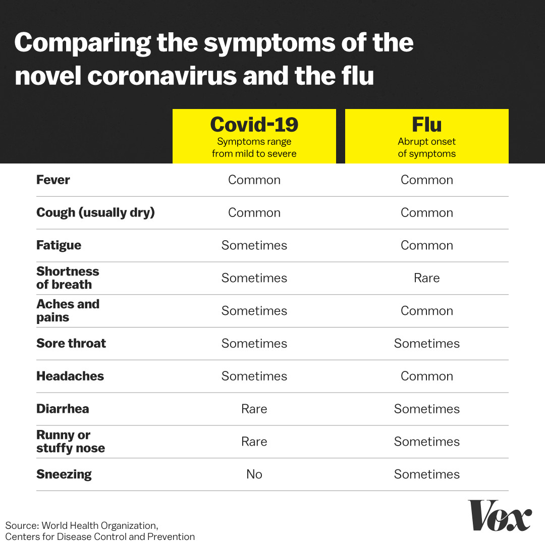 Coronavirus: What are the symptoms of Covid-19? - Vox
