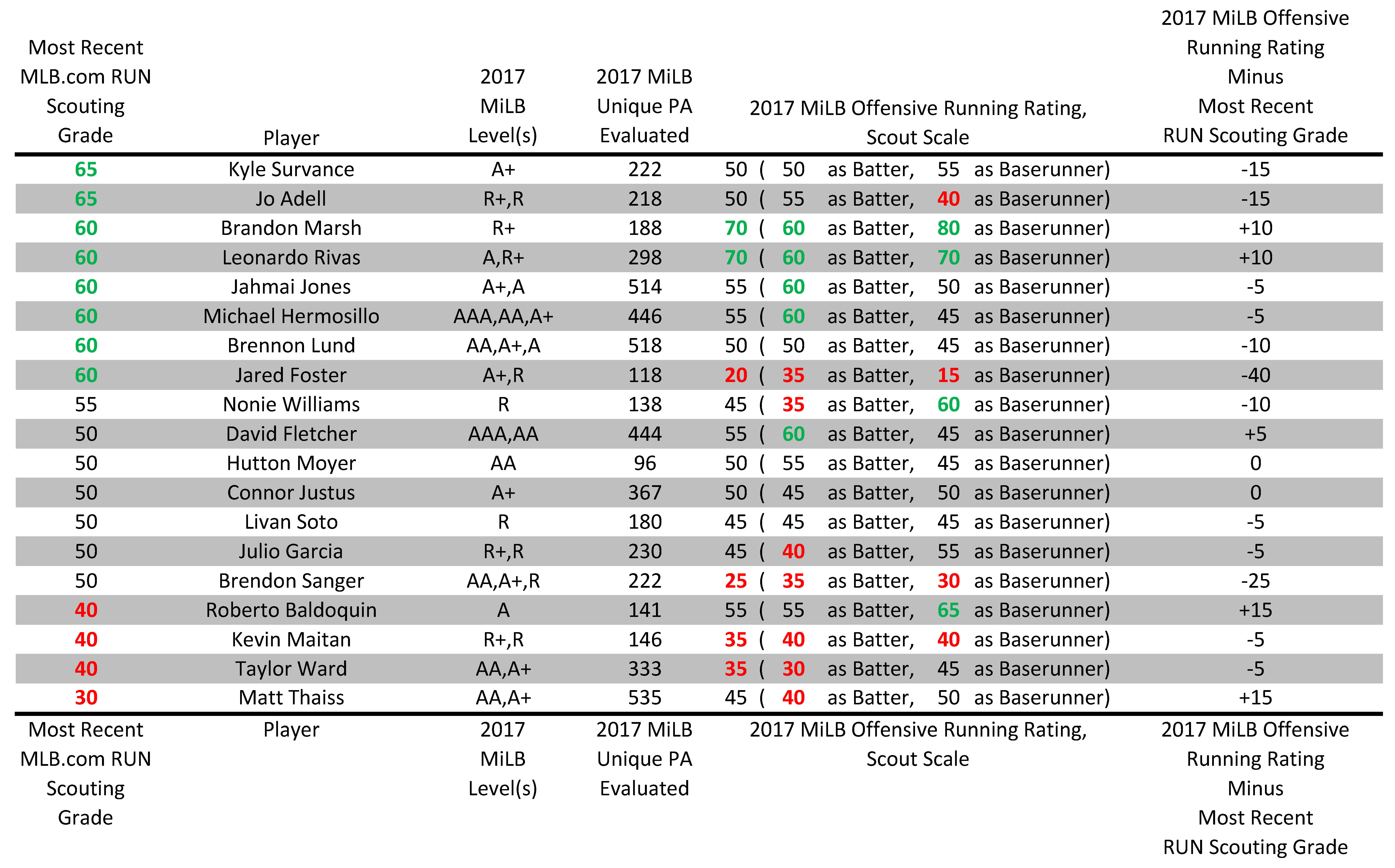 2017 MiLB Offensive Running Ratings of Prospects: American
