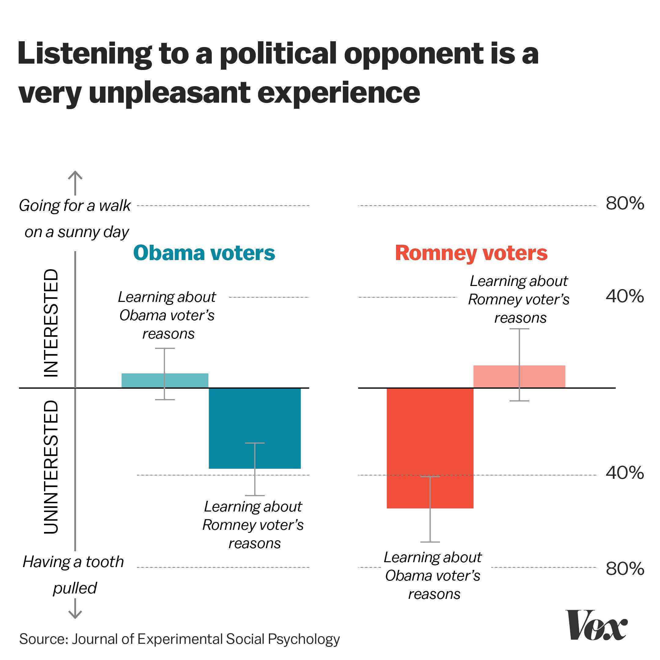 Understanding American Politics In The Trump Era 9 Of Psychology S Best Lessons