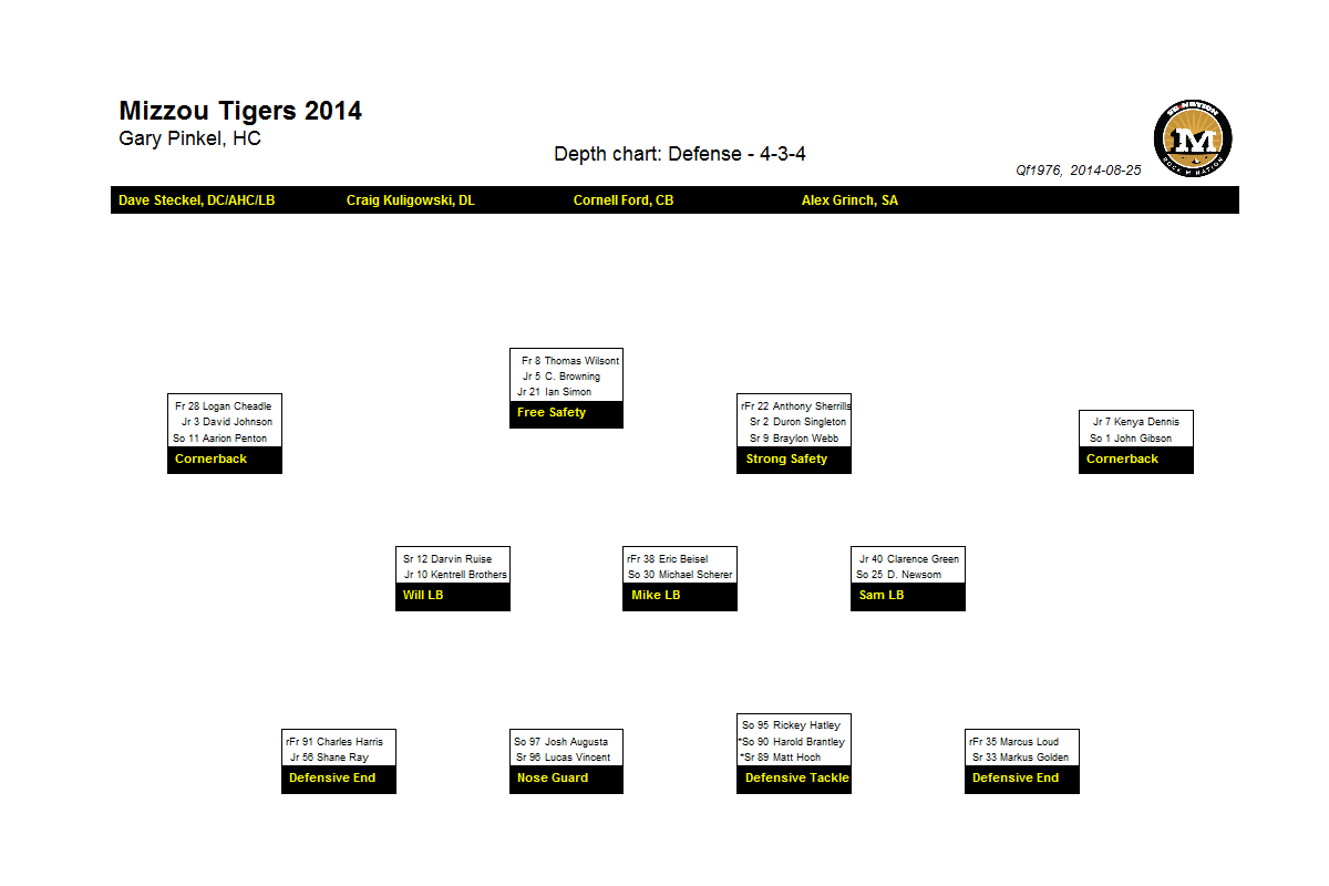 Mizzou Football Depth Charts Vs Sdsu 8 30 14