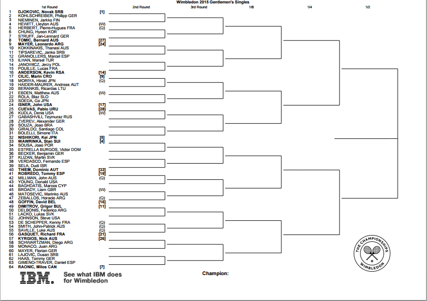 Wimbledon 2015: Bracket, schedule and scores for men's