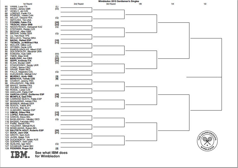 Wimbledon 2015: Bracket, schedule and scores for men's