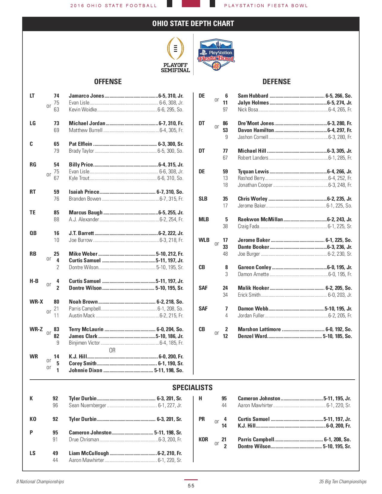 Ohio State-Clemson 2016 depth chart: No changes heading