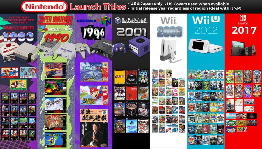 Image result for Nintendo Switch games