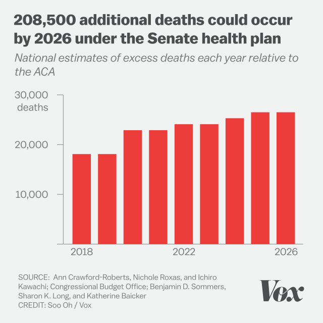 208,5000 additional deaths could occur by 2026 under the Senate health draw