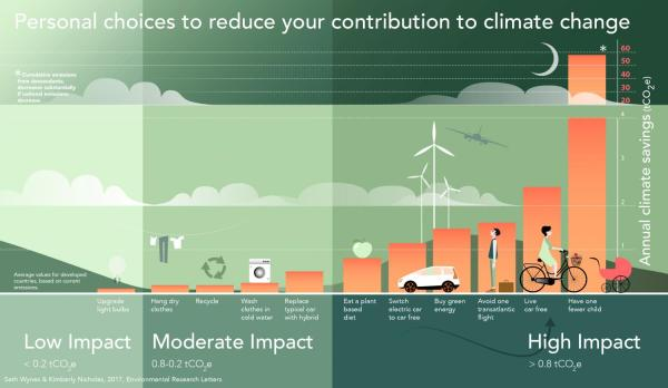 Car-free Living Combatting Climate Change