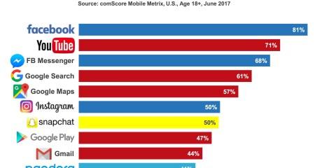 Top Ten Mobile App Trends For 2017